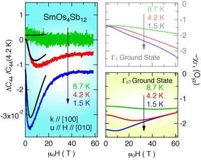 Crystalline Electric Field and Kondo Effect in SmOs4Sb12